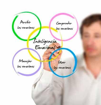 Aplicar la Inteligencia Emocional- Paso 4